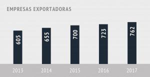 empresas exportadores