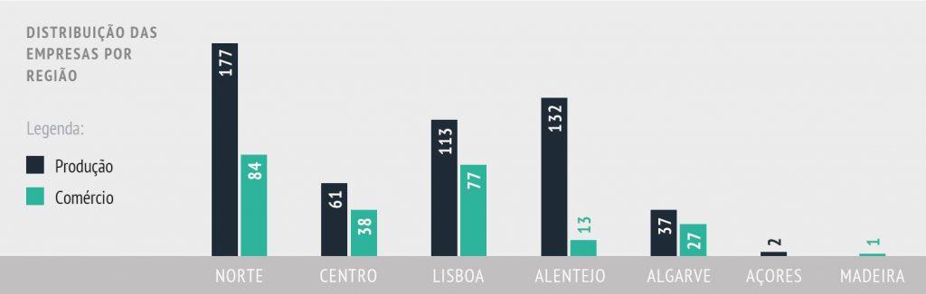 distribuição de empresas por região