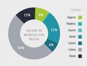 volume de negocios por região